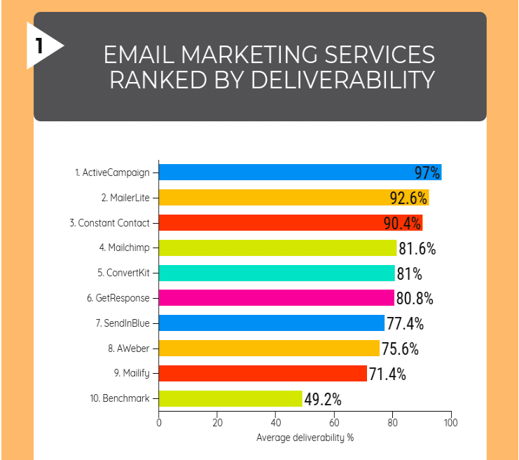 best email autoresponder deliverability