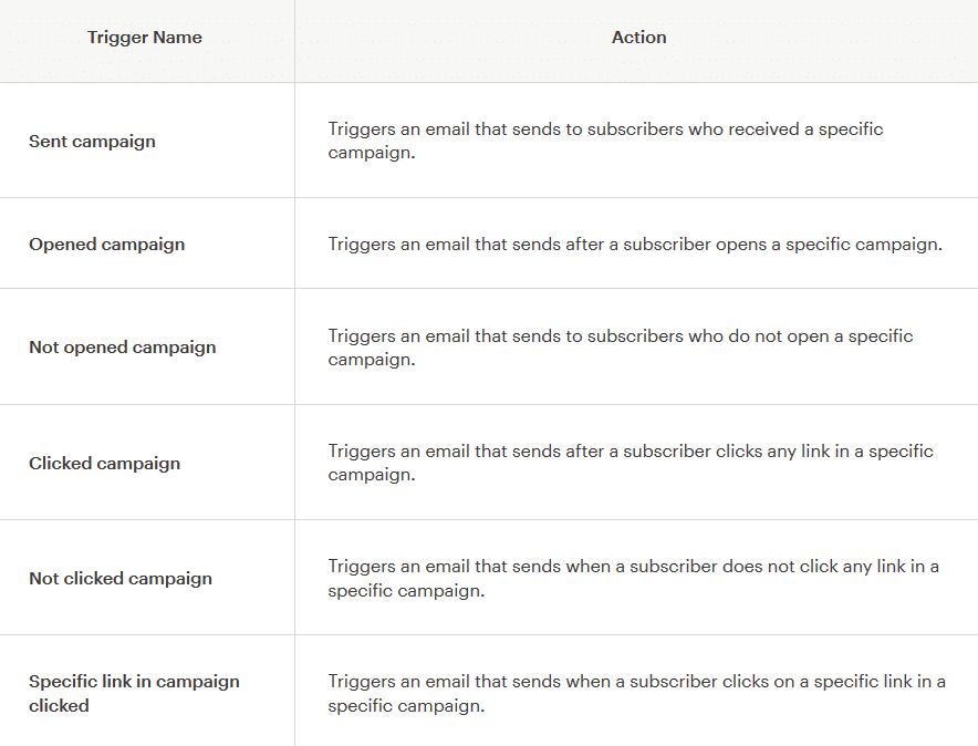 Getting My Activecampaign Vs Mailchimp To Work