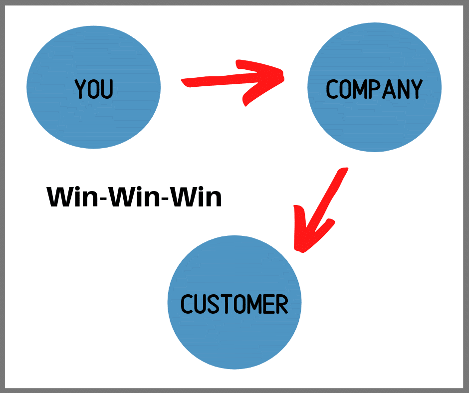 Affiliate marketing for beginners Win-Win-Win Graphic 2