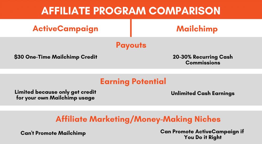 Mailchimp Affiliate Program Comparison with ActiveCampaign