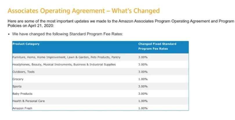 Amazon Affiliate Marketing is Dead