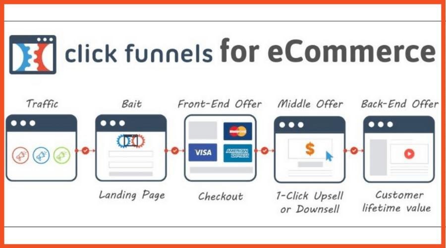 Sales Funnels in ClickFunnels