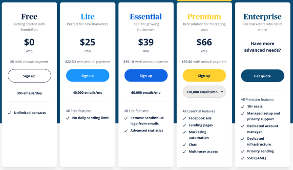 Sendinblue vs mailchimp Pricing
